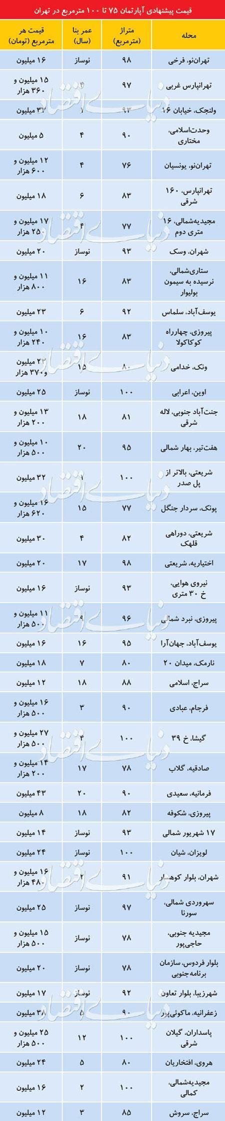 قیمت آپارتمان های 70 تا 100متری در تهران