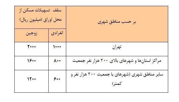 افزایش سقف وام مسکن از محل اوراق ، 200 میلیون تومان برای زوجین در تهران